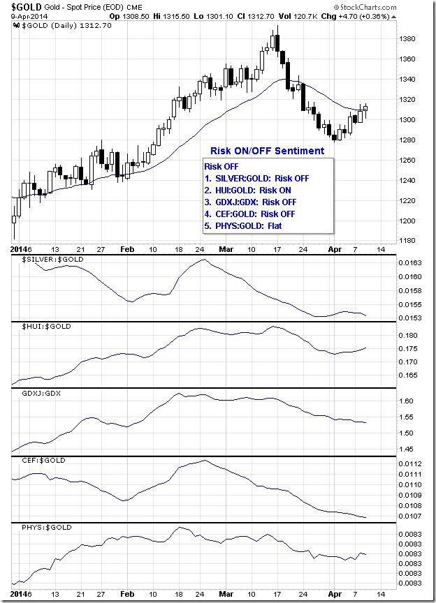 gold_risk_ratio