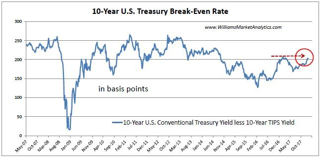 10 Year US Treasury Break-Even Rate