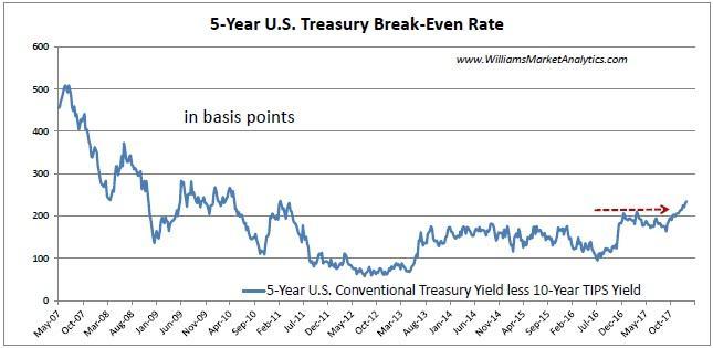 5 Year US Treasury Break-Even Rate