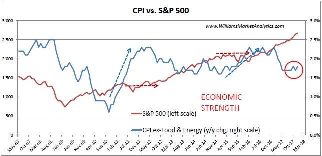 CPI vs S&P 500