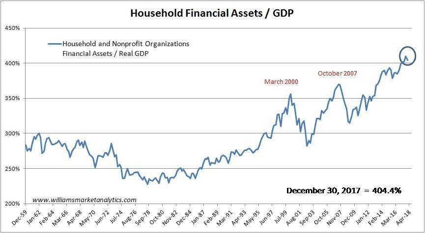 Households Financial Assets