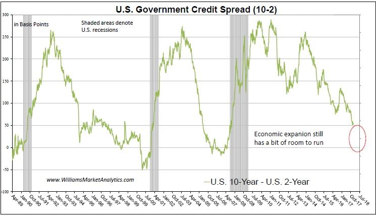 US Government Credit Spread