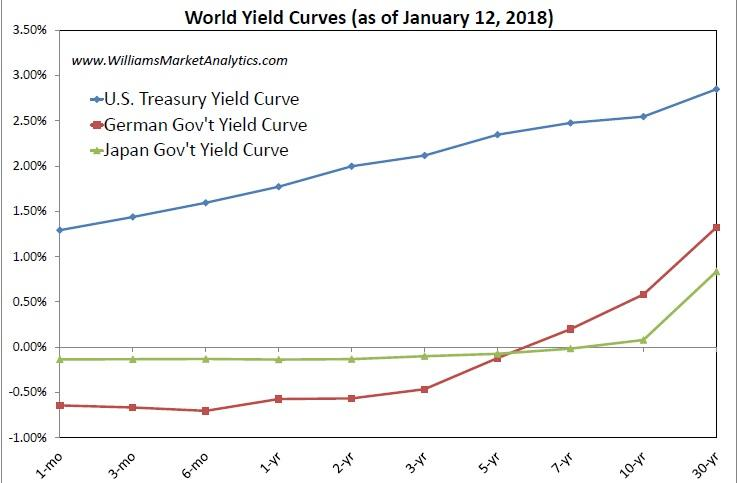 World Yield Curves