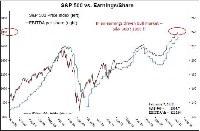 S&P 500 vs. Earnings/Share