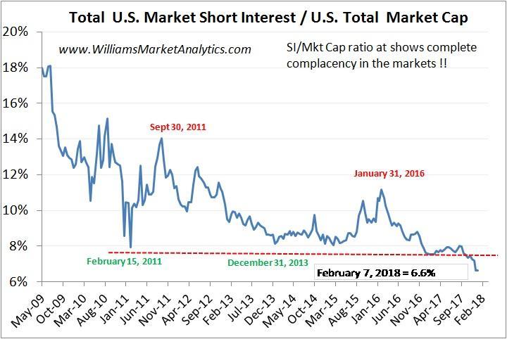 US market short interest / US total market cap.