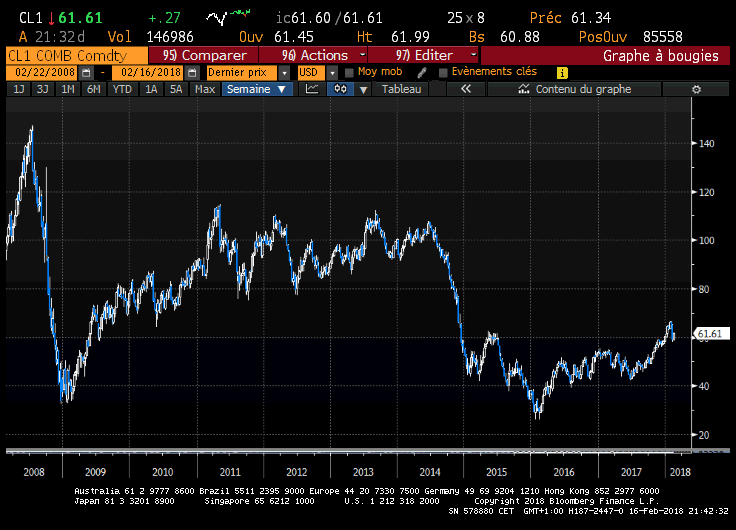 10-year chart for WTI