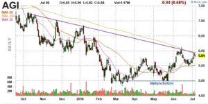 AGI price chart