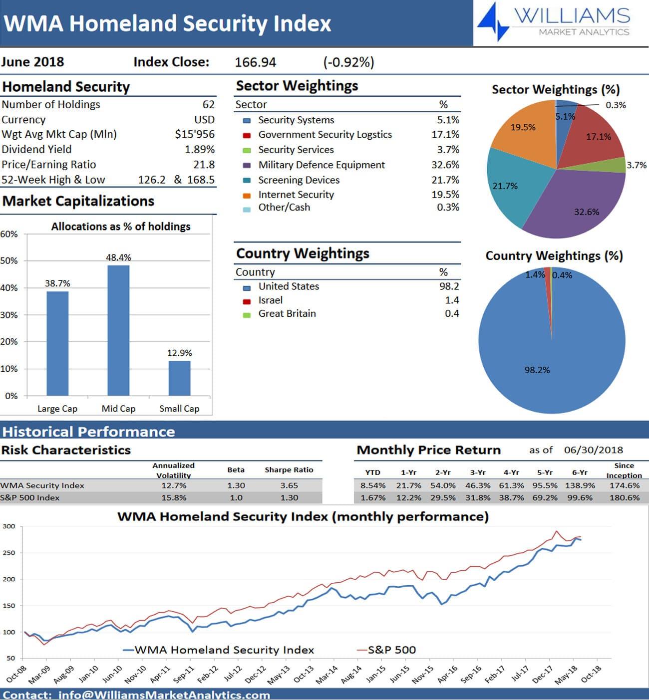 WMA-Security-Index-June-2018-Update