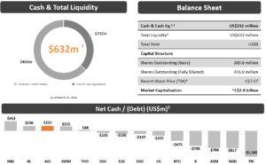 Cash total liquidity - balance sheet