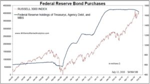 Federal reserve bond purchases
