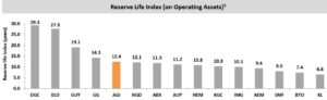 Reserve life index on operating assets