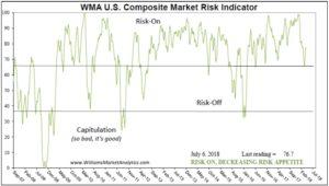 WMA US Composite Market Risk Indicator
