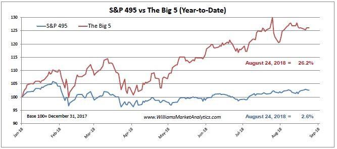 sp495 vs big 5 august-24