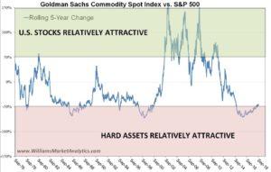 goldman sachs commodity spot index