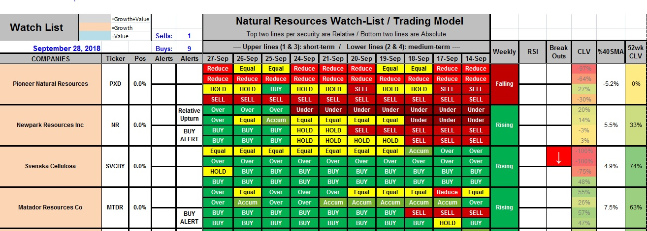 Natural Resources Watch List and Trading Model