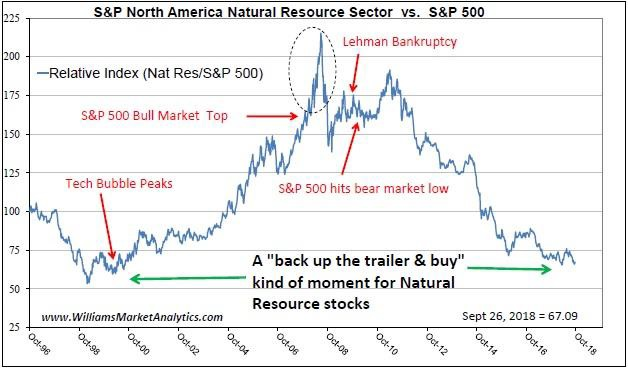 S&P North America Natural Resource Sector
