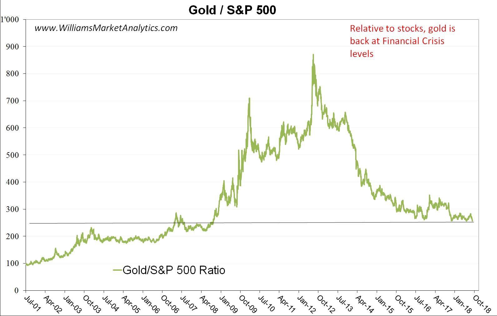 gold s&p 500 oct-5-2018