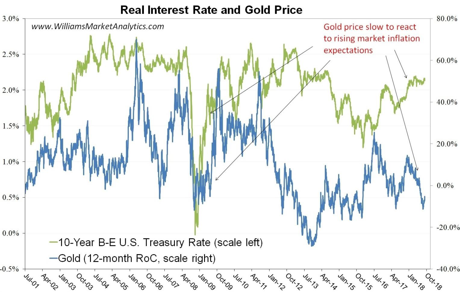 real interes rate gold price oct-5-2018